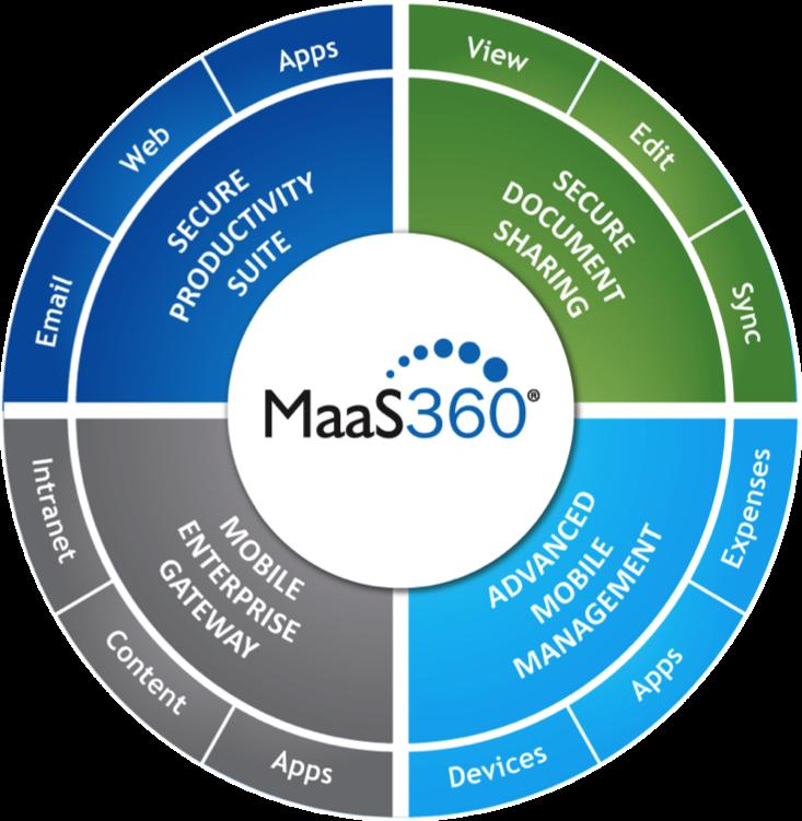 MaaS360 prehled