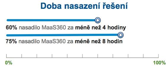MaS360 nasazeni