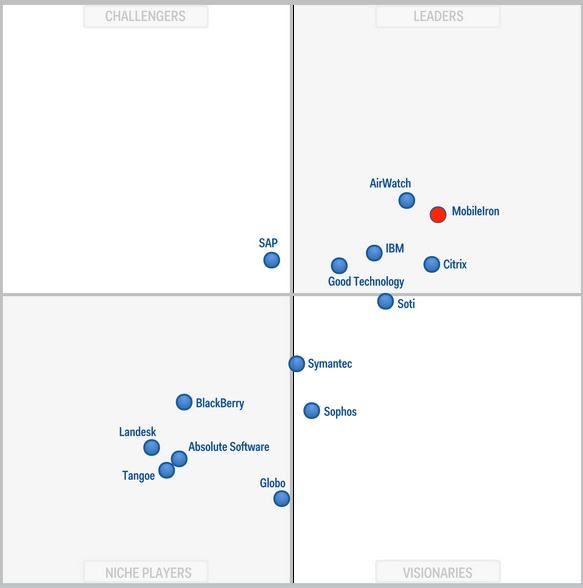 MobileIron Magic Quadrant 2014