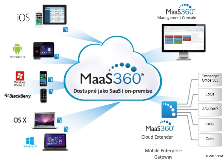 MaaS360 architektura